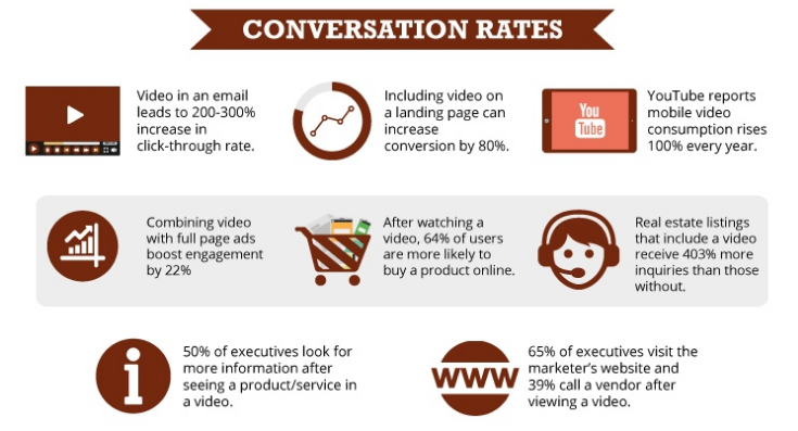 Hubspot Conversion rates